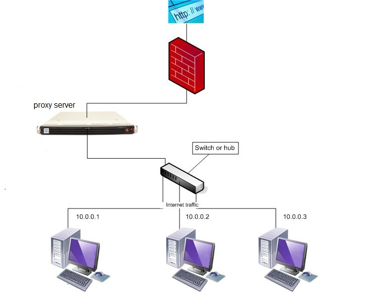 what is proxy in internet
