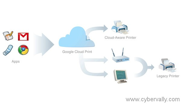 google cloud print How to Setup Google Cloud Print on Your PC