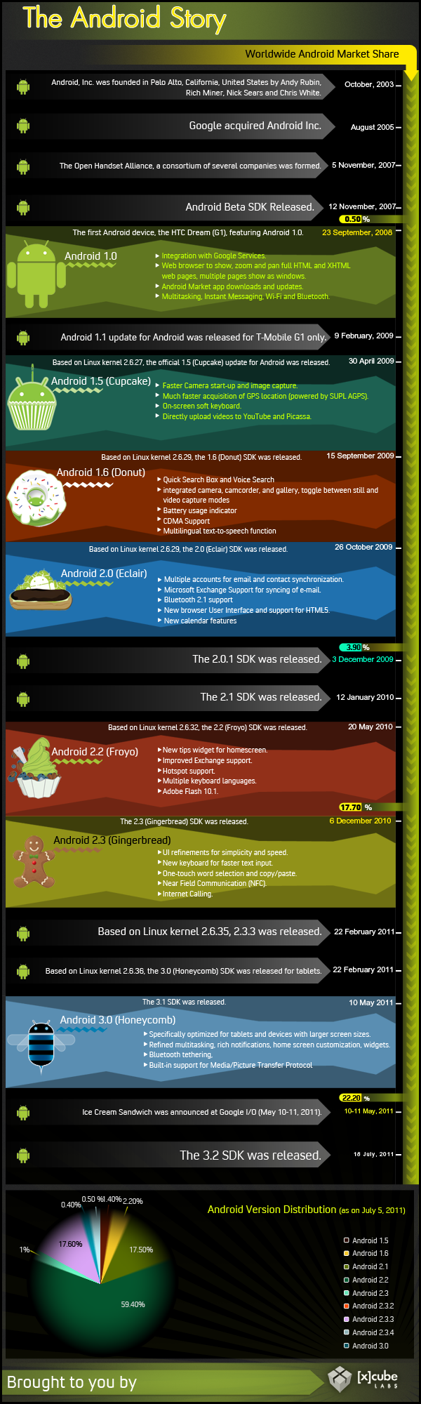 The History Of Android OS (Infographic)