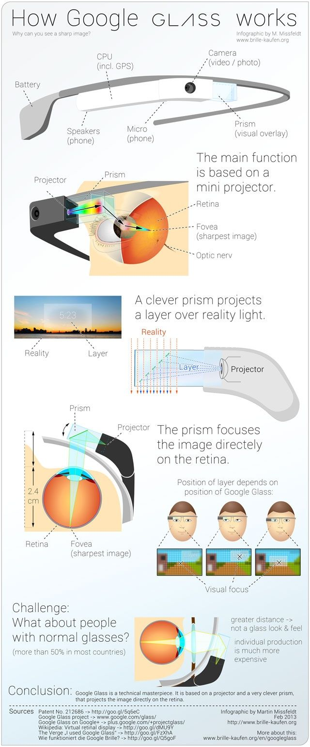 google-glass-infographic-cybervally